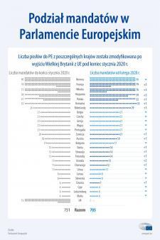 Nowy podział mandatów w PE