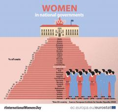 women in national governments